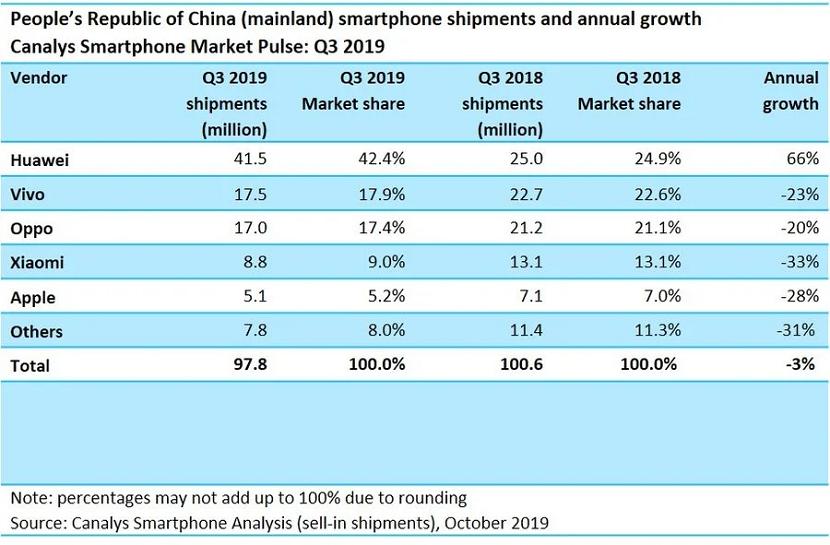 Ventas China(pais) tercer trimestre