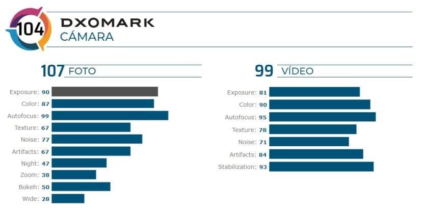 Puntuación de cámara y video del Asus™ ZenFone seis en DXoMark