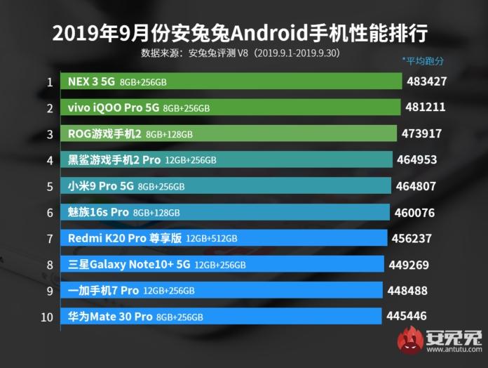Los 10 teléfonos más potentes de septiembre del 2019 del ranking de AnTuTu