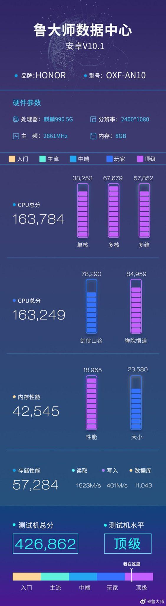 Puntuaciones del Honor V30 Pro en la plataforma de Master Lu