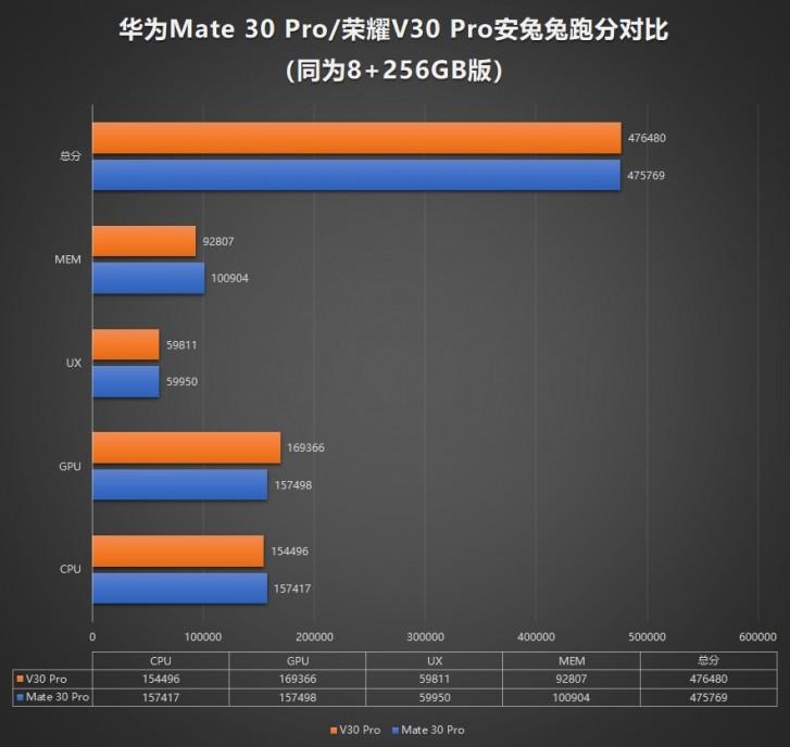 Honor V30 Pro vs Huawei Mate 30 Pro en AnTuTu