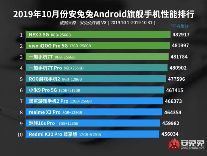Ranking de los teléfonos inteligentes con mejor rendimiento de octubre del 2019