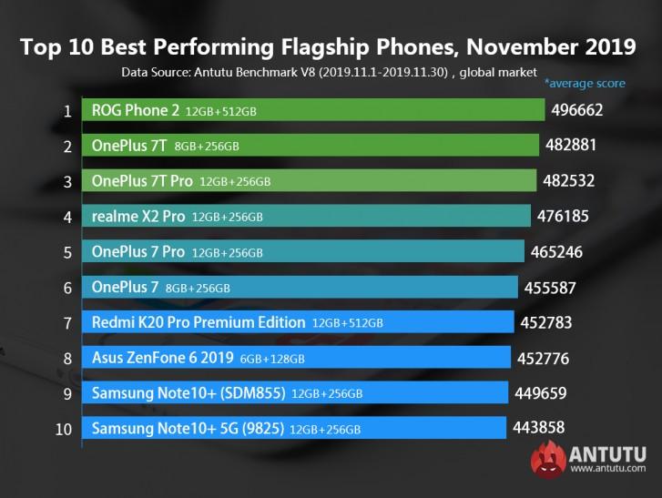 Ranking de los teléfonos inteligentes con mejor rendimiento de noviembre del 2019
