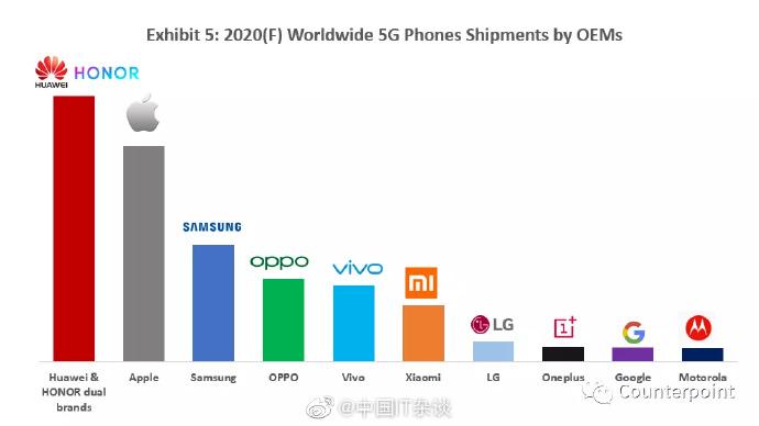 Pronóstico de envíos de smartphones 5G para el 2020