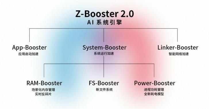 Z-Booster 2.0 de ZTE