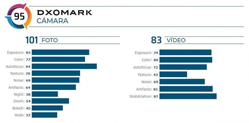 Resultados de las pruebas de cámara del Sony Xperia 5 en DxOMark