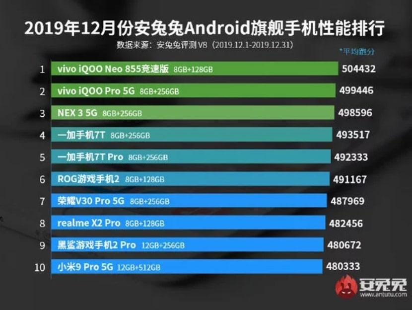 Ranking de los teléfonos inteligentes con mejor rendimiento de diciembre del 2019