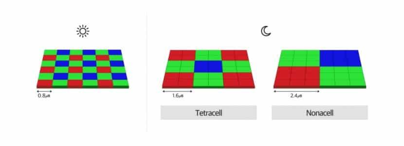 Tetracell vs Nonacell de Samsung