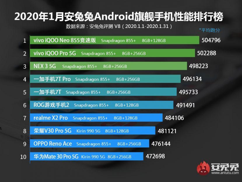 Ranking de los teléfonos inteligentes con mejor rendimiento de enero del 2020