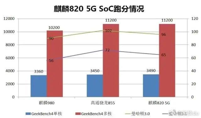 Kirin 820 5G vs Kirin 980 vs Snapdragon 855 | Geekbench