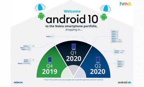 Actualizaciones Android 10 Nokia