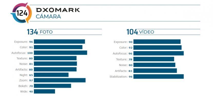 Resultados de las pruebas de cámara y video del Oppo Find X2 Pro
