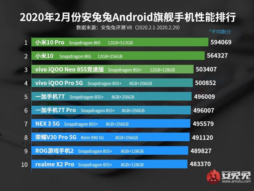Ranking de los teléfonos inteligentes con mejor rendimiento de febrero del 2020