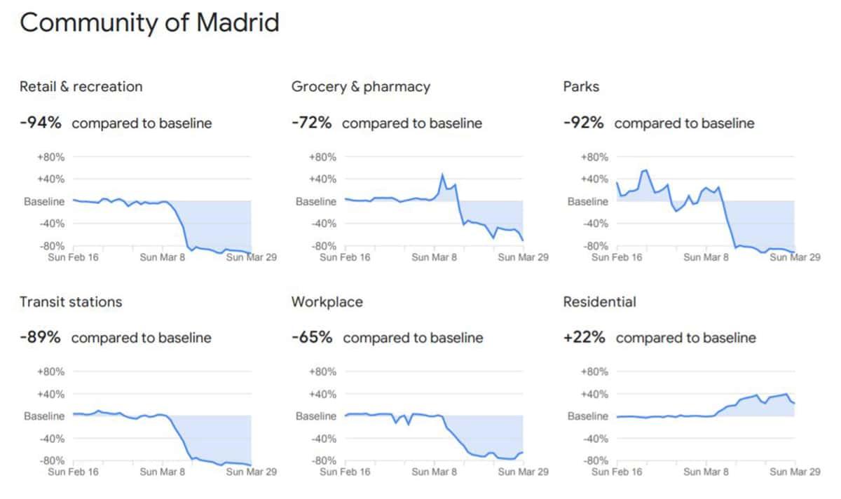 Comunidad de Madrid provincia