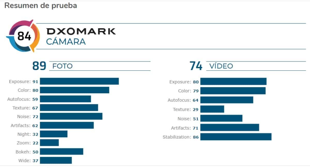 Resultados de foto y video del Galaxy A71 en DxOmark