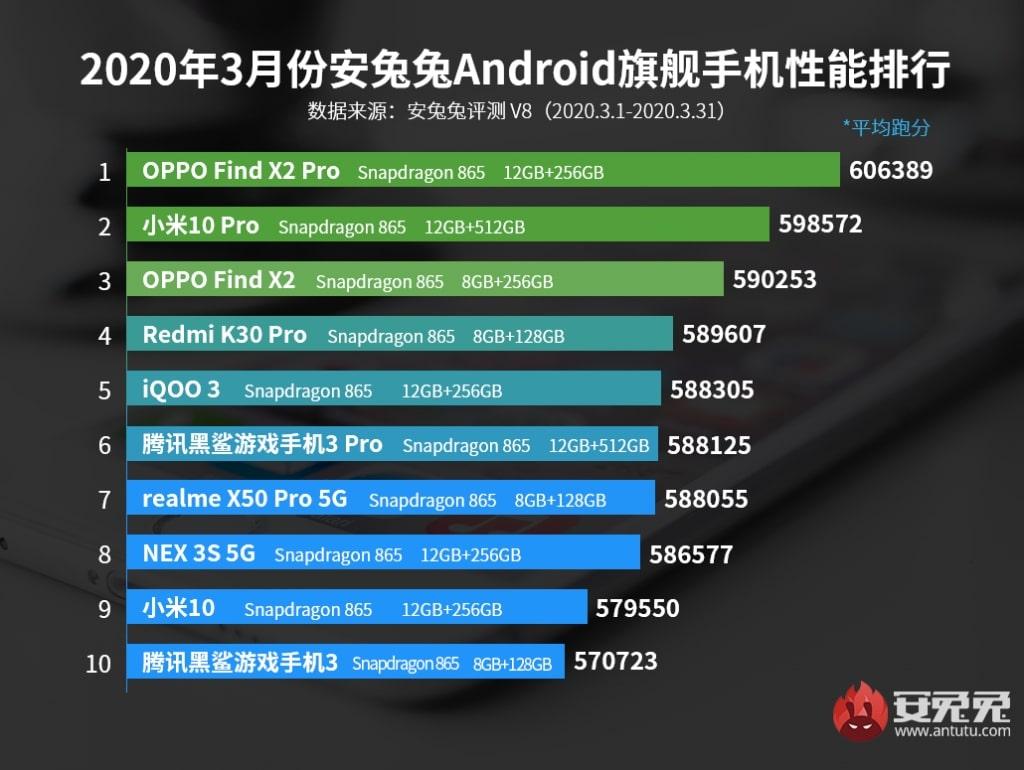 Ranking de los teléfonos inteligentes con mejor rendimiento de marzo del 2020