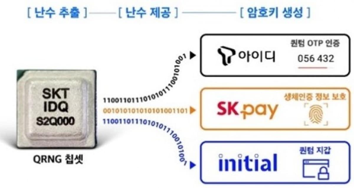 chip sk telecom