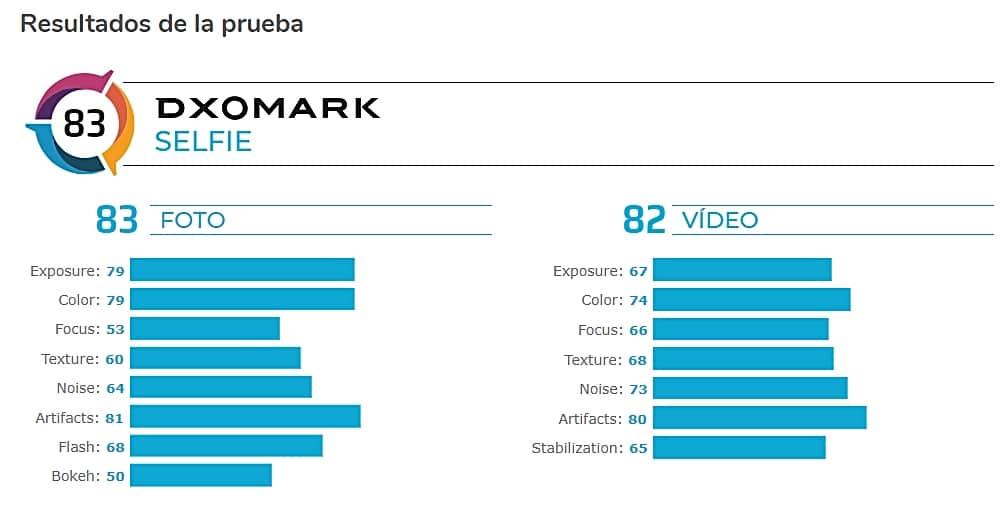 Puntuaciones de la cámara frontal del Galaxy A71 en la review de DxOMark