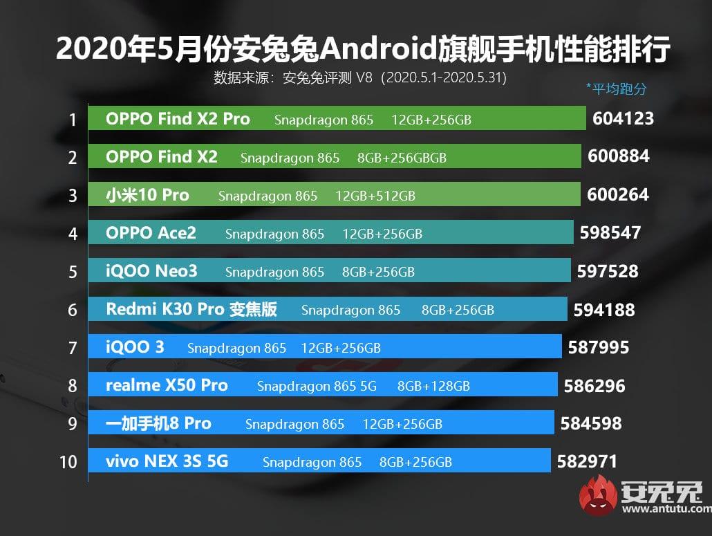 Ranking de los teléfonos inteligentes de altas prestaciones con mejor rendimiento de mayo del 2020