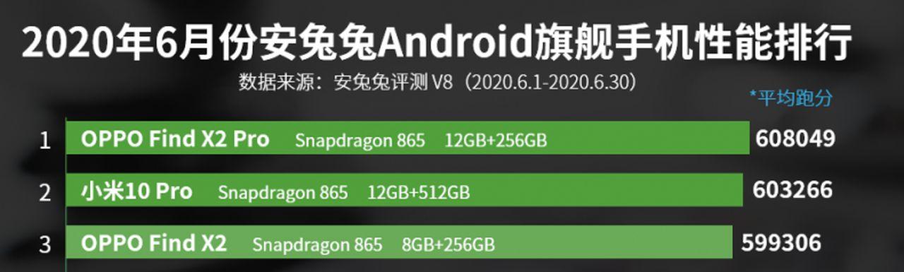 3 smartphone smás potentes de la gama alta