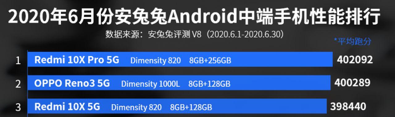 3 smartphone smás potentes de la gama media