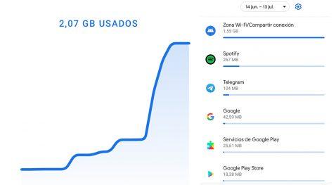 Consumo datos móviles
