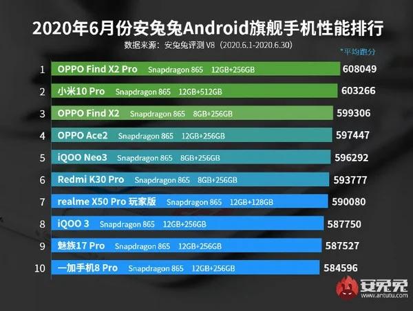 Ranking de los teléfonos inteligentes de altas prestaciones con mejor rendimiento de junio del 2020