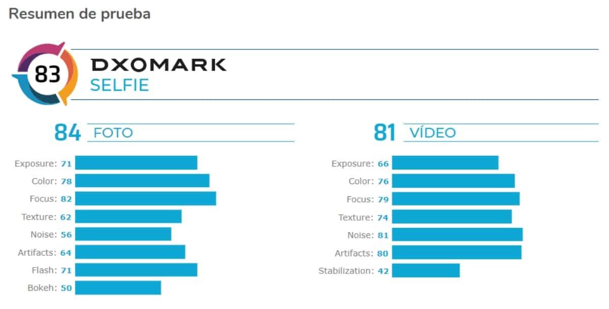 Puntuaciones de cámara frontal del Mi 10(diez) Pro de Xiaomi por DxOMark
