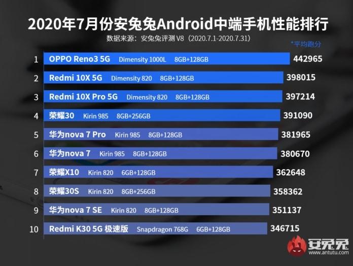 Los 10 smartphones gama media con mejor rendimiento de julio del 2020