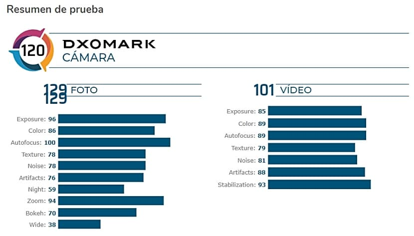 El Redmi K30 Pro Zoom Edition obtuvo 129 puntos en Foto y 101 en Video