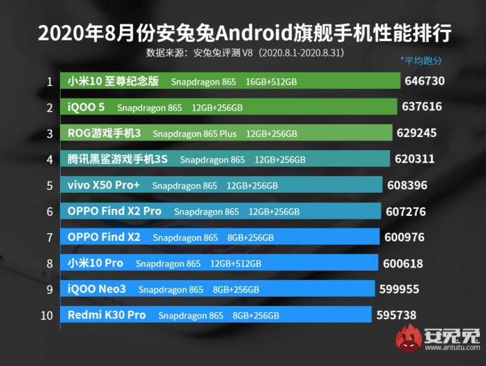 Los 10 smartphones gama alta con mejor rendimiento de agosto del 2020