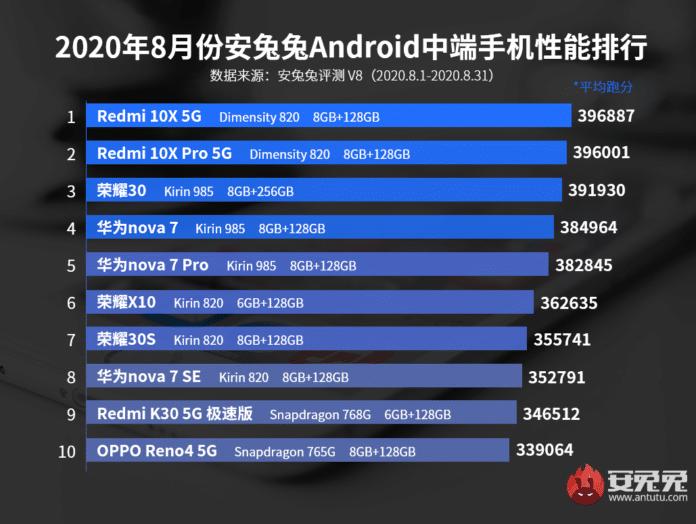 Los 10 smartphones gama media con mejor rendimiento de agosto del 2020