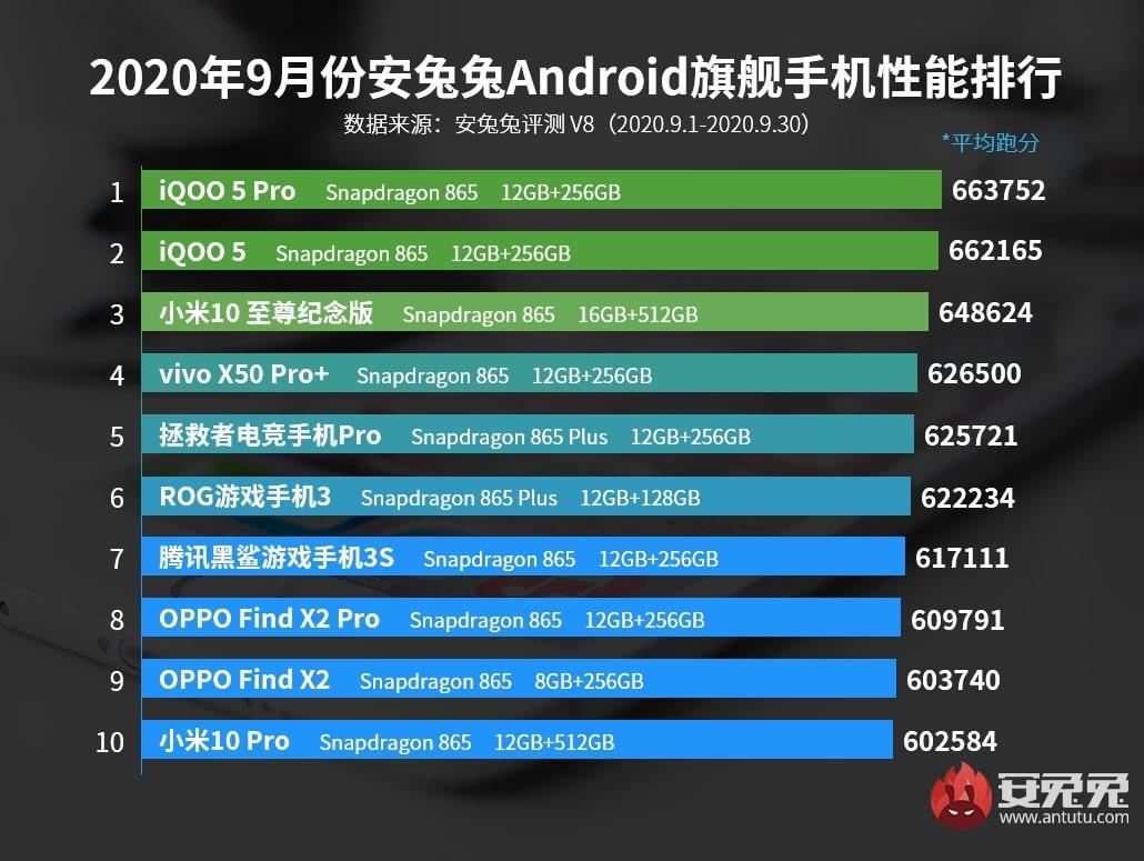 Los 10 móviles gama alta con mejor rendimiento de septiembre del 2020