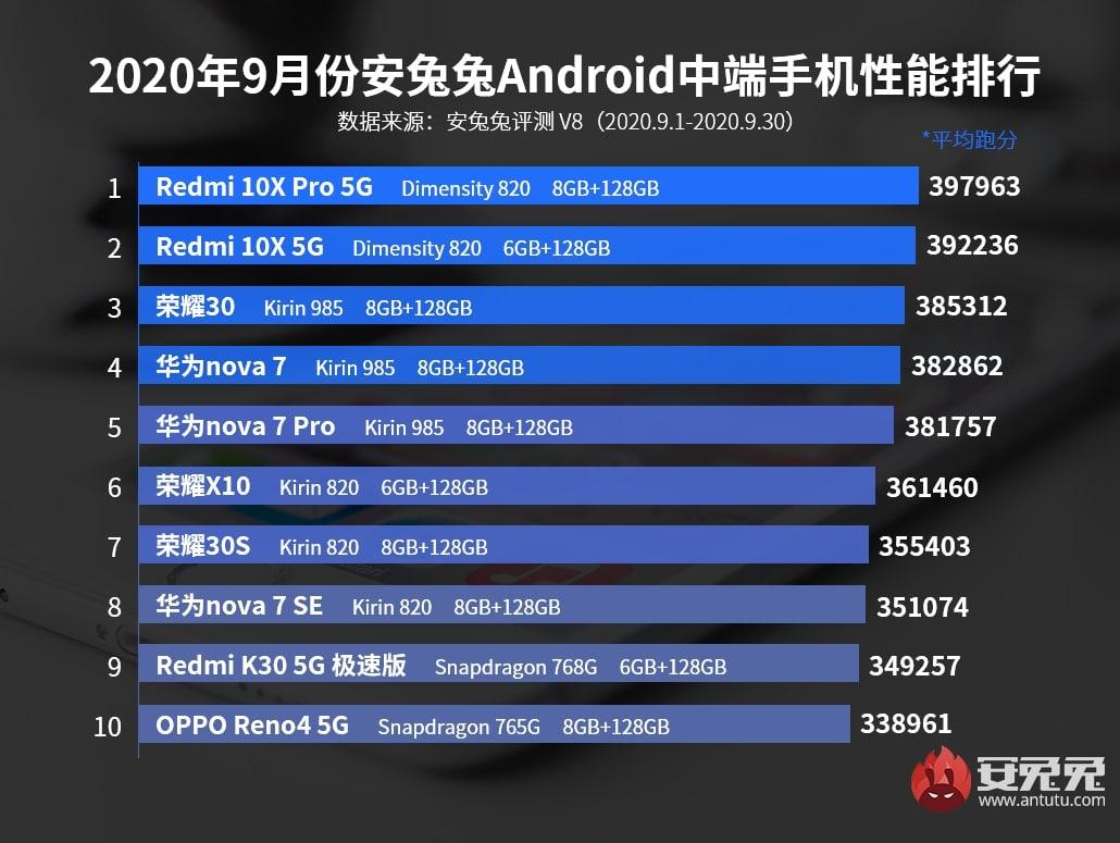 Los 10 móviles gama media con mejor rendimiento de septiembre del 2020