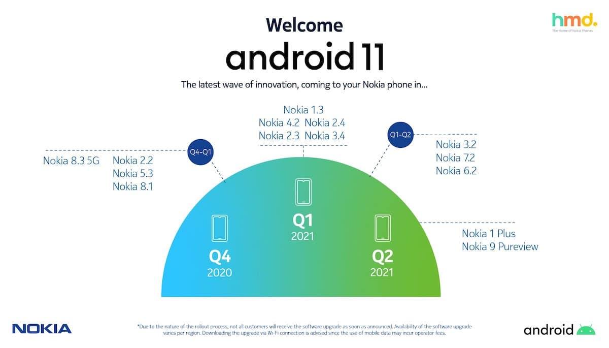 Nokia hoja de ruta Android 11