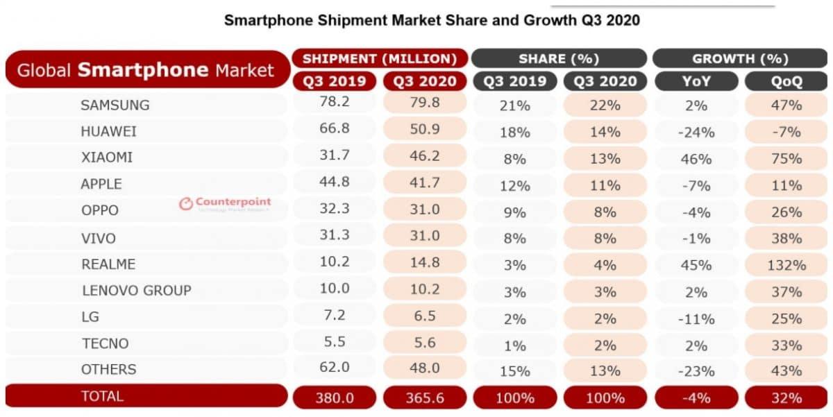 Análisis de mercado de móviles del tercer trimestre del 2020, por Counterpoint