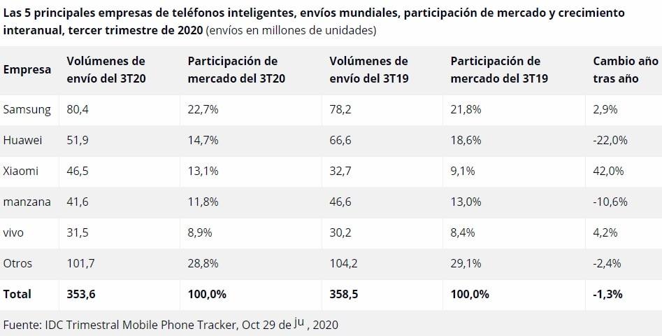 Análisis de mercado de móviles del tercer trimestre del 2020, por IDC