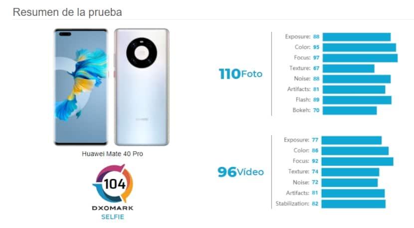 Resultados de prueba de cámara del Huawei Mate 40 Pro en DxOMark