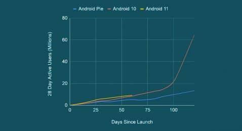 Adopción Android 11