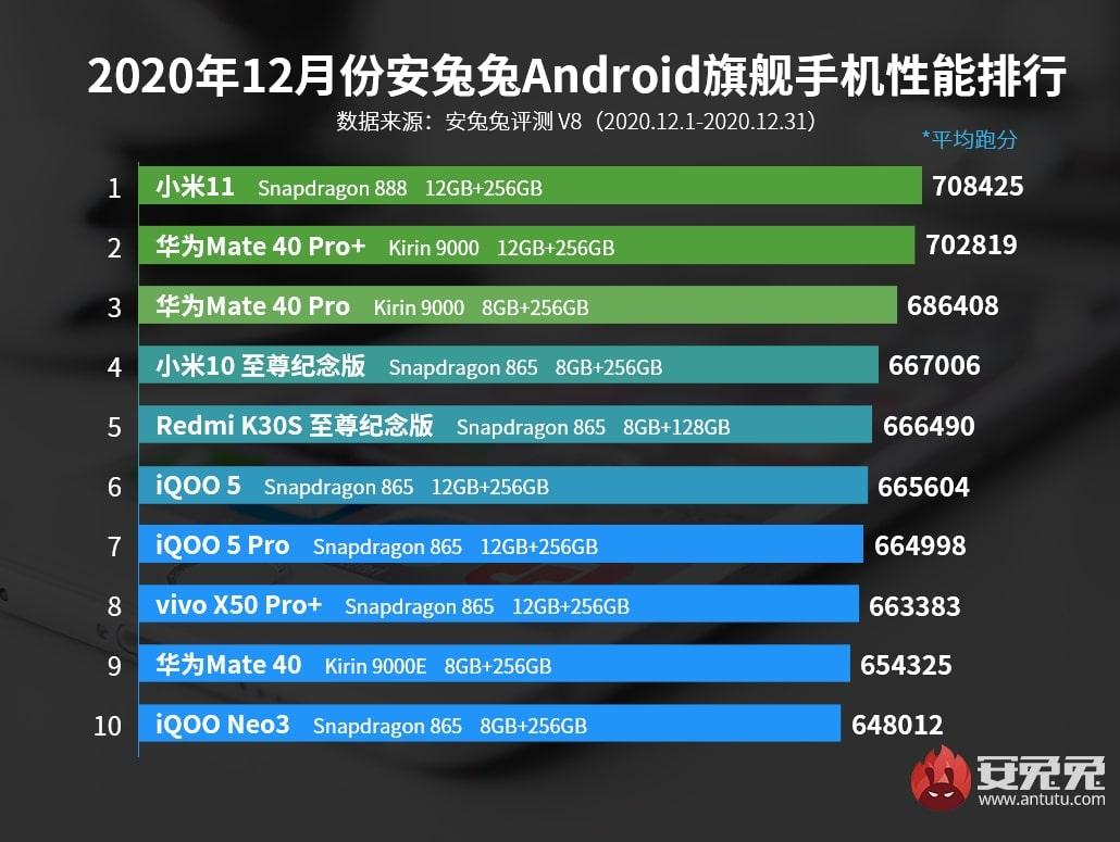 Los móviles gama alta con mejor rendimiento de enero del 2021
