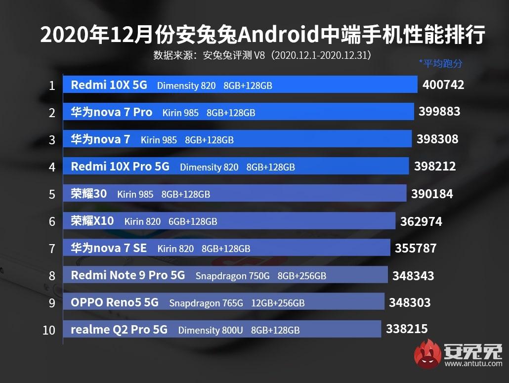 Los móviles gama media con mejor rendimiento de enero del 2021