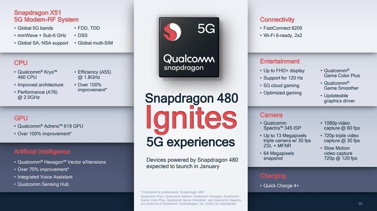 Características y especificaciones técnicas del Qualcomm Snapdragon 480 5G