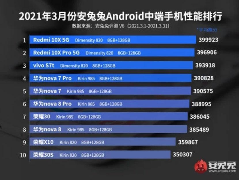 Los teléfonos gama media con mejor rendimiento de abril del 2021 | AnTuTu