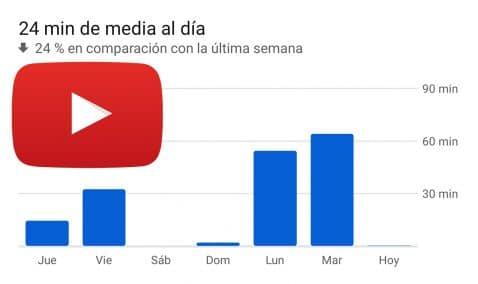 tiempo de uso de YouTube