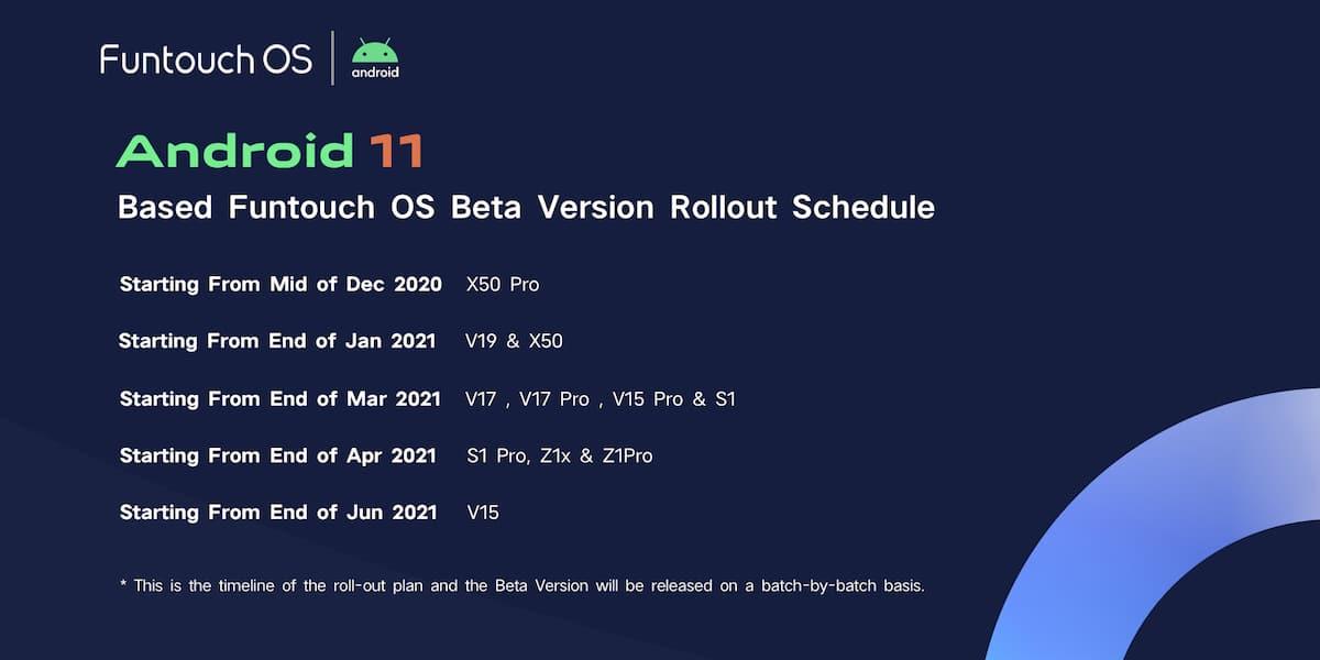 Actualizaciones Android 11 Teléfonos Vivo