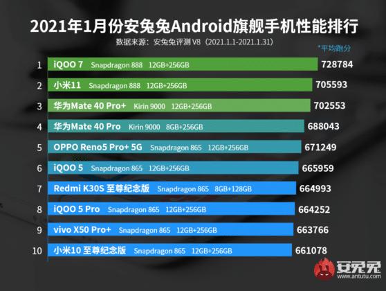Los teléfonos gama alta con mejor rendimiento de febrero del 2021, según AnTuTu