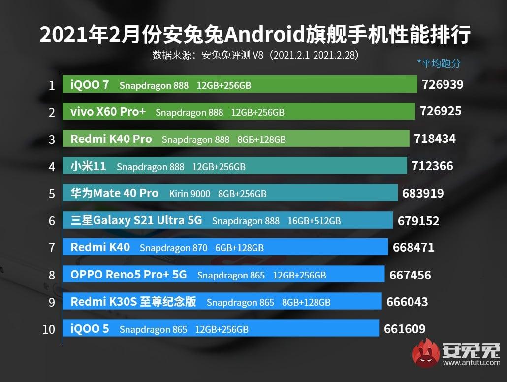 Teléfonos gama alta con mejor rendimiento de marzo del 2021