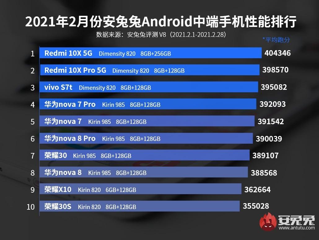 Teléfonos gama media con mejor rendimiento de marzo del 2021