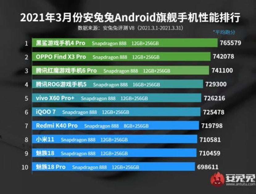 Los teléfonos gama alta con mejor rendimiento de abril del 2021, por AnTuTu