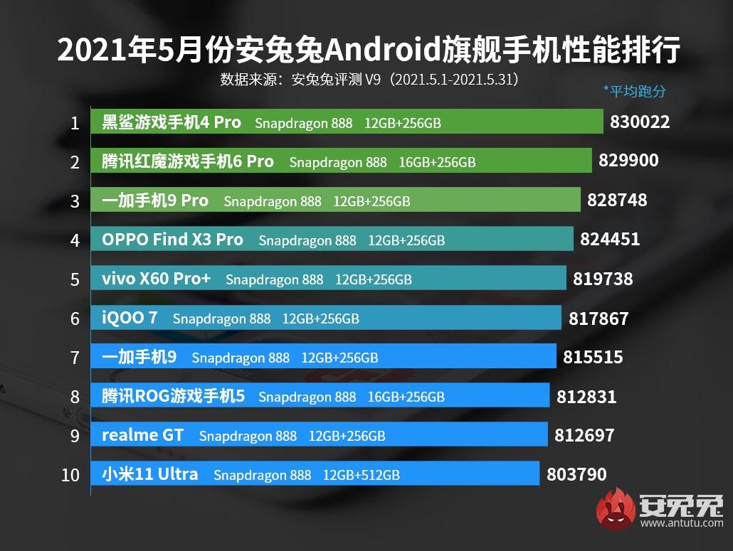 Los móviles gama alta con mejor rendimiento de junio del 2021